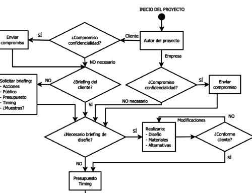 Fases en la gestión de proyectos